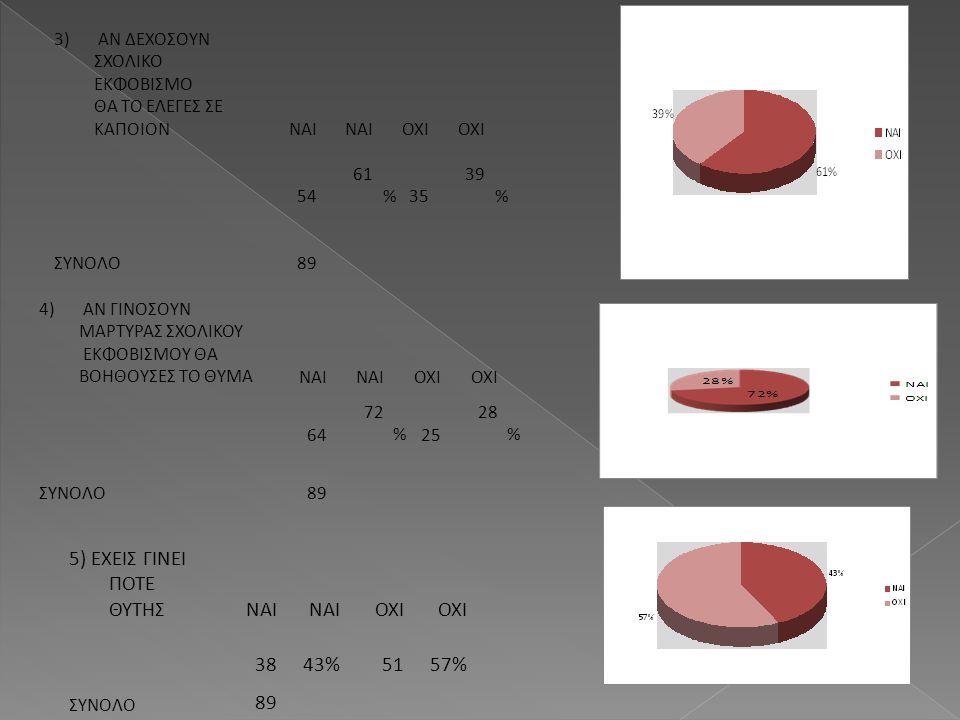 3) ΑΝ ΔΕΧΟΣΟΥΝ ΣΧΟΛΙΚΟ ΕΚΦΟΒΙΣΜΟ ΘΑ ΤΟ ΕΛΕΓΕΣ ΣΕ ΚΑΠΟΙΟΝΝΑΙ ΟΧΙ 54 61 %35 39 % ΣΥΝΟΛΟ89 4) ΑΝ ΓΙΝΟΣΟΥΝ ΜΑΡΤΥΡΑΣ ΣΧΟΛΙΚΟΥ ΕΚΦΟΒΙΣΜΟΥ ΘΑ ΒΟΗΘΟΥΣΕΣ ΤΟ ΘΥ