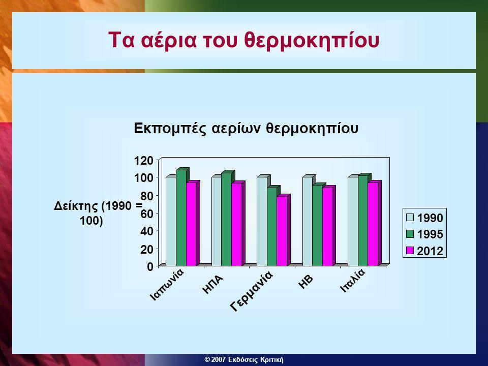 © 2007 Εκδόσεις Κριτική Τα αέρια του θερμοκηπίου 0 20 40 60 80 100 120 Δείκτης (1990 = 100) Ιαπωνία ΗΠΑ Γερμανία ΗΒ Ιταλία Εκπομπές αερίων θερμοκηπίου 1990 1995 2012