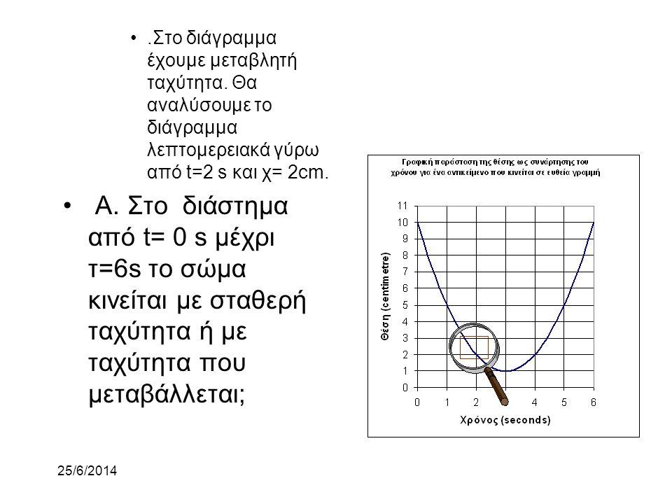 25/6/2014 •.Το διάγραμμα θέσης ως συνάρτηση του χρόνου δείχνει την κίνηση ενός σώματος που κινείται σε ευθεία γραμμή. •Σχεδιάζουμε τη θέση ως συνάρτησ