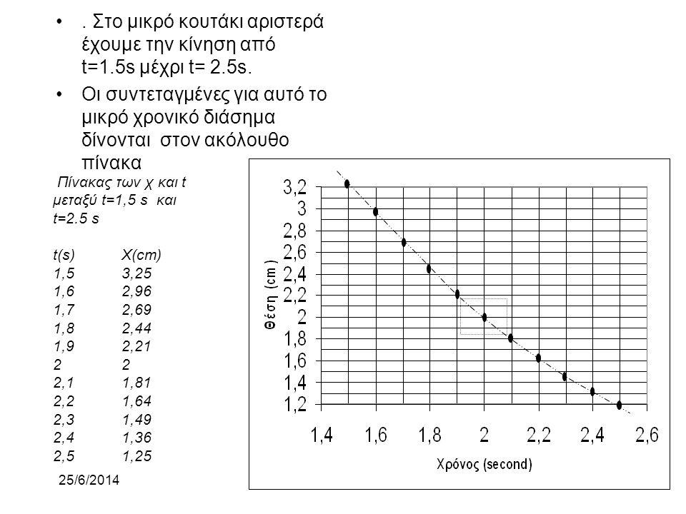 25/6/2014 •.Στο διάγραμμα έχουμε μεταβλητή ταχύτητα. Θα αναλύσουμε το διάγραμμα λεπτομερειακά γύρω από t=2 s και χ= 2cm. • Α. Στο διάστημα από t= 0 s