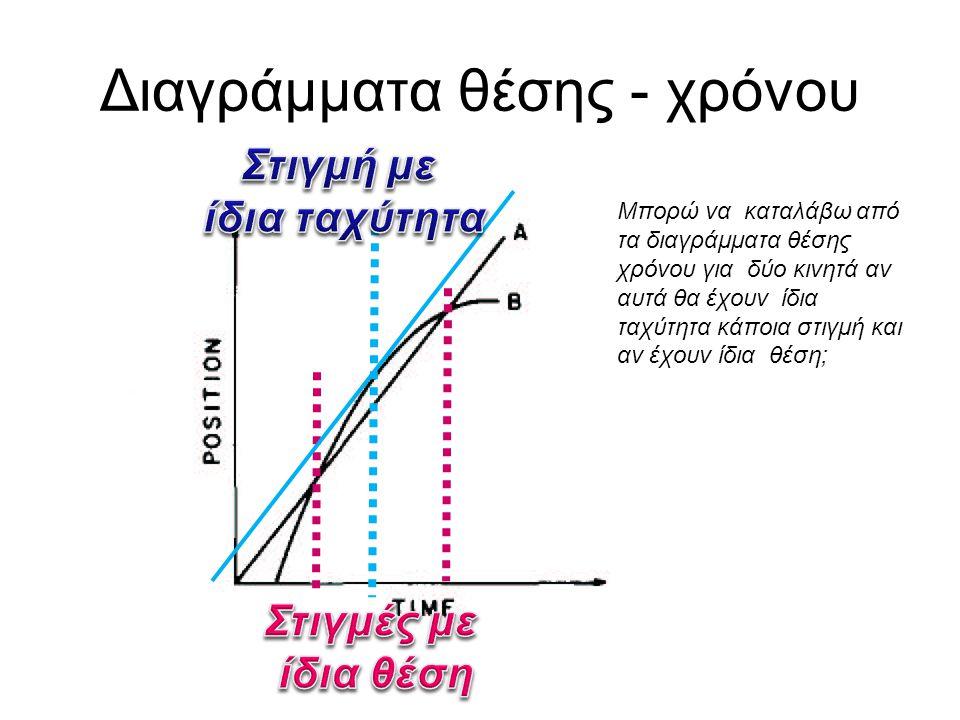 Πίνακας των χ και t για τιμές χρόνου t μεταξύ t=1.95 & t=2.05 s (θα γίνει η γραφική τους παράσταση δεξιά) t(s)x (cm) 1.952.103 1.962.082 1.972.061 1.9