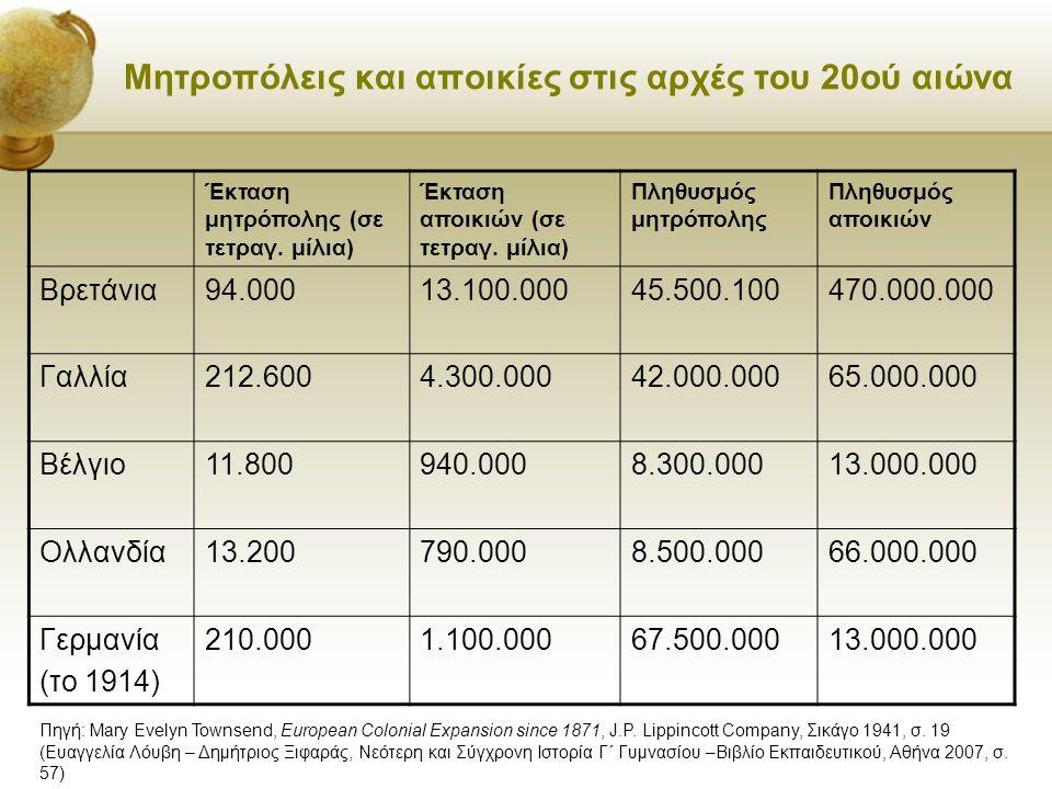 Μητροπόλεις και αποικίες στις αρχές του 20ού αιώνα Έκταση μητρόπολης (σε τετραγ. μίλια) Έκταση αποικιών (σε τετραγ. μίλια) Πληθυσμός μητρόπολης Πληθυσ