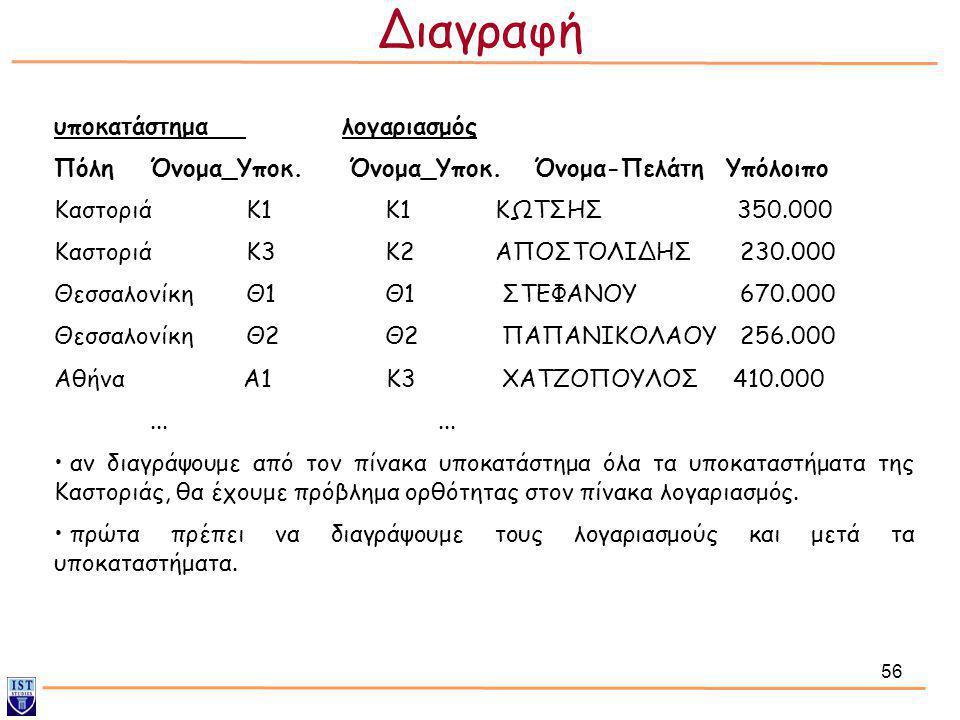 56 υποκατάστημαλογαριασμός ΠόληΌνομα_Υποκ. Όνομα_Υποκ. Όνομα-ΠελάτηΥπόλοιπο ΚαστοριάK1 K1 ΚΩΤΣΗΣ 350.000 ΚαστοριάK3 K2 ΑΠΟΣΤΟΛΙΔΗΣ 230.000 Θεσσαλονίκη