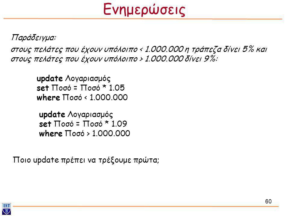 60 Παράδειγμα: στους πελάτες που έχουν υπόλοιπο 1.000.000 δίνει 9%: update Λογαριασμός set Ποσό = Ποσό * 1.05 where Ποσό < 1.000.000 update Λογαριασμό