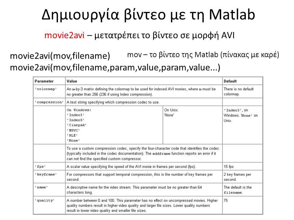 Δημιουργία βίντεο με τη Matlab movie2avi(mov,filename) movie2avi(mov,filename,param,value,param,value...) movie2avi – μετατρέπει το βίντεο σε μορφή AVI mov – το βίντεο της Matlab (πίνακας με καρέ)