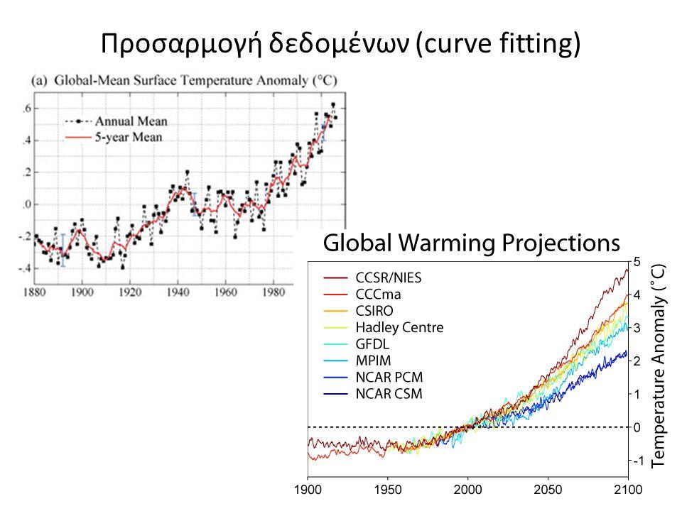 Προσαρμογή δεδομένων (curve fitting)