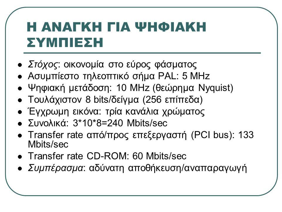 Η ΑΝΑΓΚΗ ΓΙΑ ΨΗΦΙΑΚΗ ΣΥΜΠΙΕΣΗ  Στόχος: οικονομία στο εύρος φάσματος  Ασυμπίεστο τηλεοπτικό σήμα PAL: 5 MHz  Ψηφιακή μετάδοση: 10 MHz (θεώρημα Nyqui