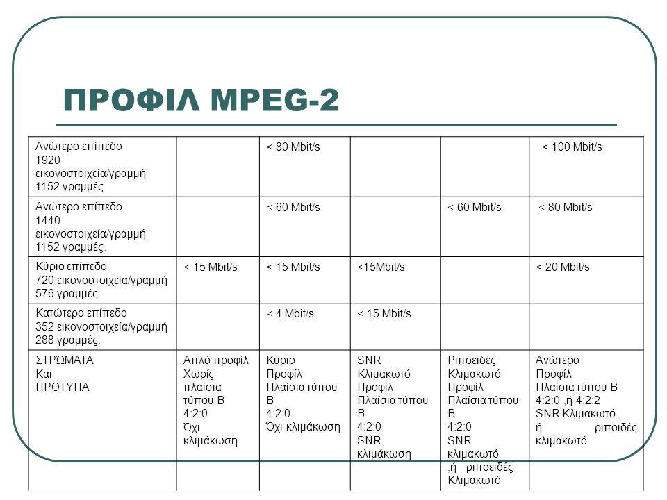 ΠΡΟΦΙΛ MPEG-2 Ανώτερο επίπεδο 1920 εικονοστοιχεία/γραμμή 1152 γραμμές < 80 Mbit/s < 100 Mbit/s Ανώτερο επίπεδο 1440 εικονοστοιχεία/γραμμή 1152 γραμμές
