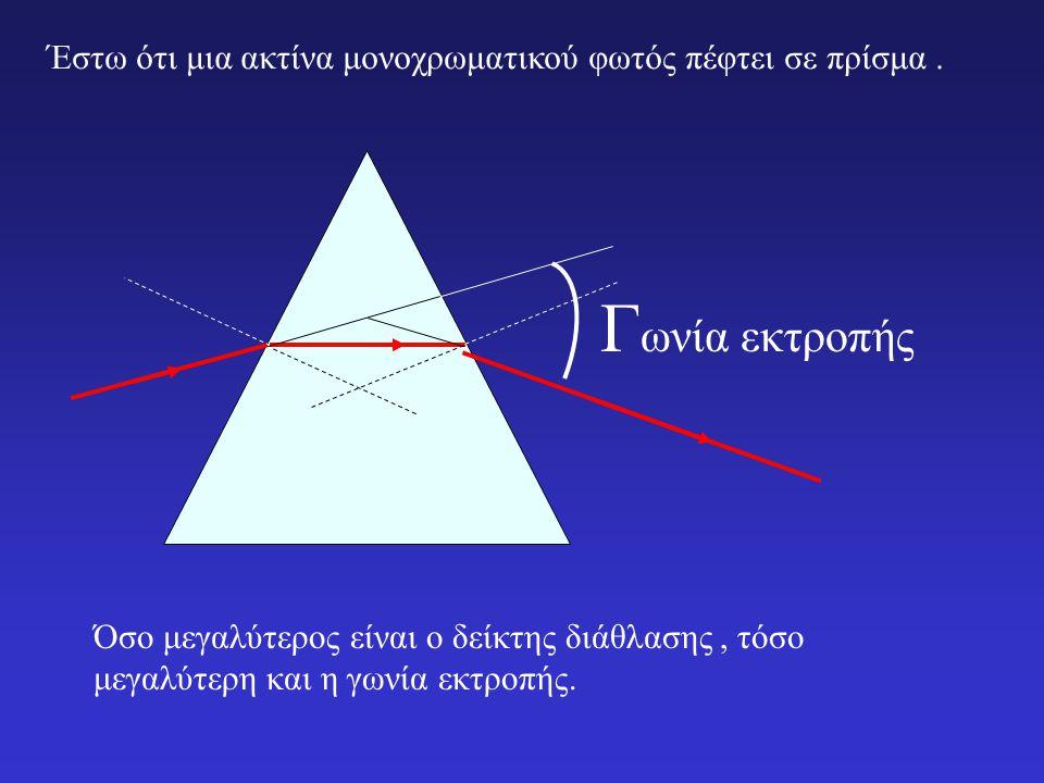 Δυο φωτεινές ακτίνες, μια κόκκινη και μια ιώδης προσπίπτουν με την ίδια γωνία σ΄ένα μέσο.