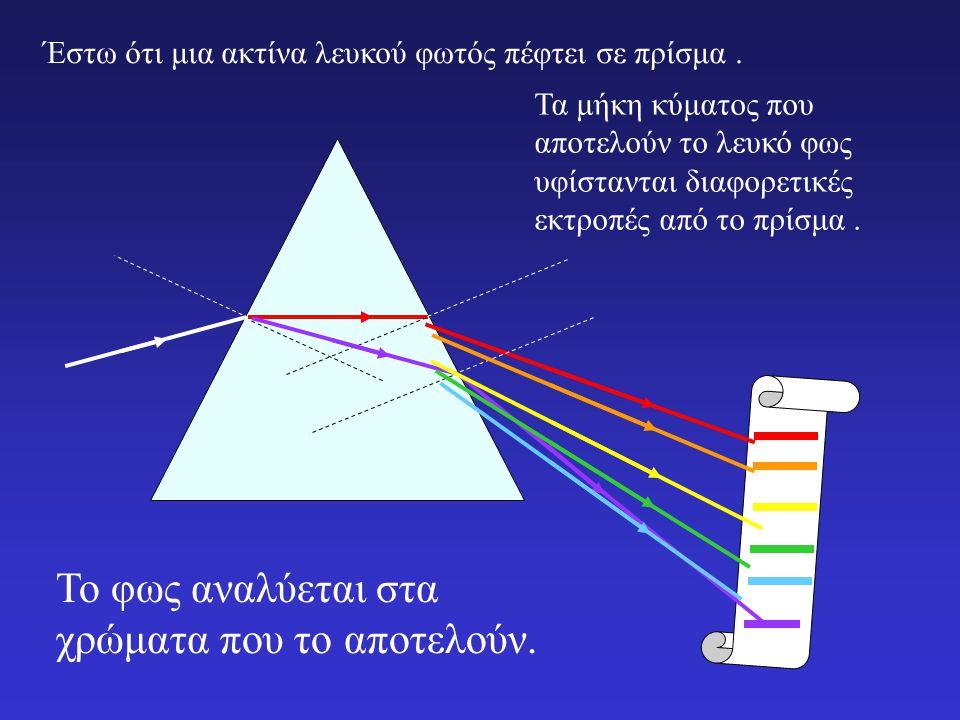 Έστω ότι μια ακτίνα μονοχρωματικού φωτός πέφτει σε πρίσμα. Γ ωνία εκτροπής Όσο μεγαλύτερος είναι ο δείκτης διάθλασης, τόσο μεγαλύτερη και η γωνία εκτρ
