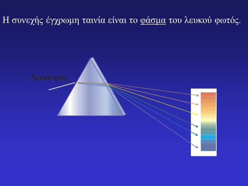 Έστω ότι μια ακτίνα λευκού φωτός πέφτει σε πρίσμα. Τα μήκη κύματος που αποτελούν το λευκό φως υφίστανται διαφορετικές εκτροπές από το πρίσμα. Το φως α