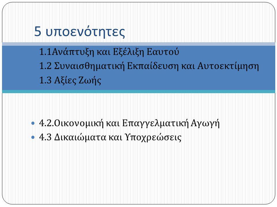 1.3.2 Δείκτες Επιτυχίας ΘΕΜΑΤΙΚΗ ΕΝΟΤΗΤΑ 1- ΑΝΑΠΤΥΞΗ ΚΑΙ ΕΝΔΥΝΑΜΩΣΗ ΕΑΥΤΟΥ 1.1 ΑΝΑΠΤΥΞΗ ΚΑΙ ΕΞΕΛΙΞΗ ΤΟΥ ΕΑΥΤΟΥ Προδημοτική, Α΄- Β΄ τάξη  Να περιγράφουν τον εαυτό τους (χαρακτηριστικά, συνήθειες κ.ά.).