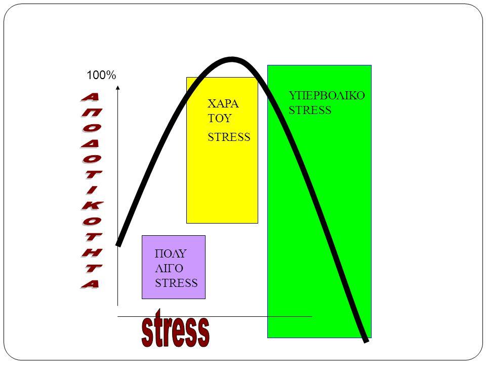 ΥΠΕΡΒΟΛΙΚΟ STRESS ΧΑΡΑ ΤΟΥ STRESS ΠΟΛΥ ΛΙΓΟ STRESS 100%
