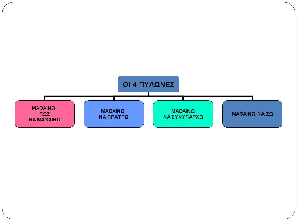 1.1 ΑΝΑΠΤΥΞΗ ΚΑΙ ΕΞΕΛΙΞΗ ΤΟΥ ΕΑΥΤΟΥ (Δ.Ε) Α΄ - Β΄ Γυμνασίου  Να αξιολογούν την επίδραση των διαφόρων εξωτερικών παραγόντων στην όλη ανάπτυξη.