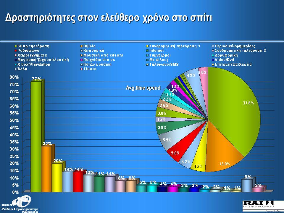 ΤΗΛΕΟΡΑΣΗ Συνήθειες και αντιλήψεις για την κυπριακή τηλεόραση