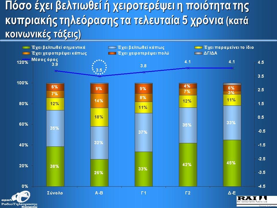 Πόσο έχει βελτιωθεί ή χειροτερέψει η ποιότητα της κυπριακής τηλεόρασης τα τελευταία 5 χρόνια (κατά ηλικιακές ομάδες)