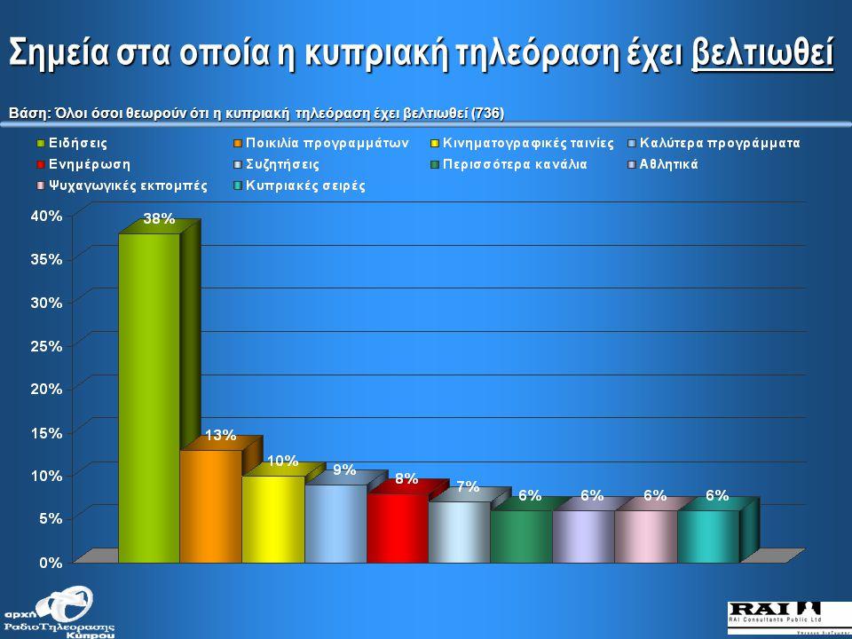 Πόσο έχει βελτιωθεί ή χειροτερέψει η ποιότητα της κυπριακής τηλεόρασης τα τελευταία 5 χρόνια (κατά κοινωνικές τάξεις)