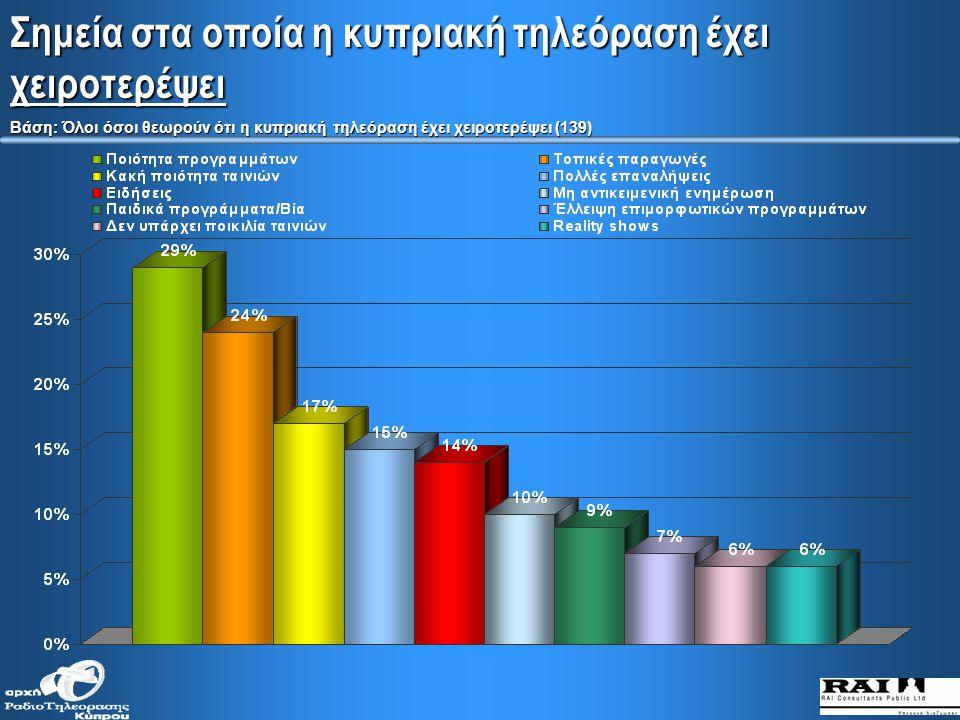 Σημεία στα οποία η κυπριακή τηλεόραση έχει βελτιωθεί Βάση: Όλοι όσοι θεωρούν ότι η κυπριακή τηλεόραση έχει βελτιωθεί (736)
