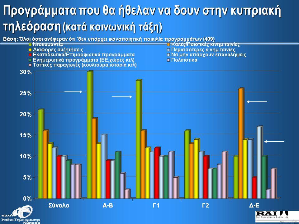Ποικιλία προγραμμάτων που μεταδίδονται στην κυπριακή τηλεόραση σήμερα (κατά κοινωνικές τάξεις)