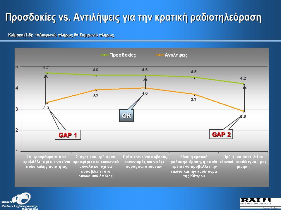 Αν το επίπεδο ποιότητας των κυπριακών καναλιών είναι στο ίδιο επίπεδο