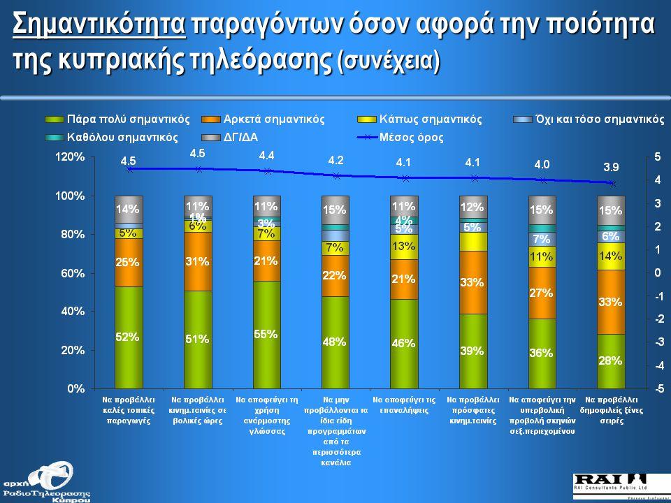 Σημαντικότητα παραγόντων όσον αφορά την ποιότητα της κυπριακής τηλεόρασης