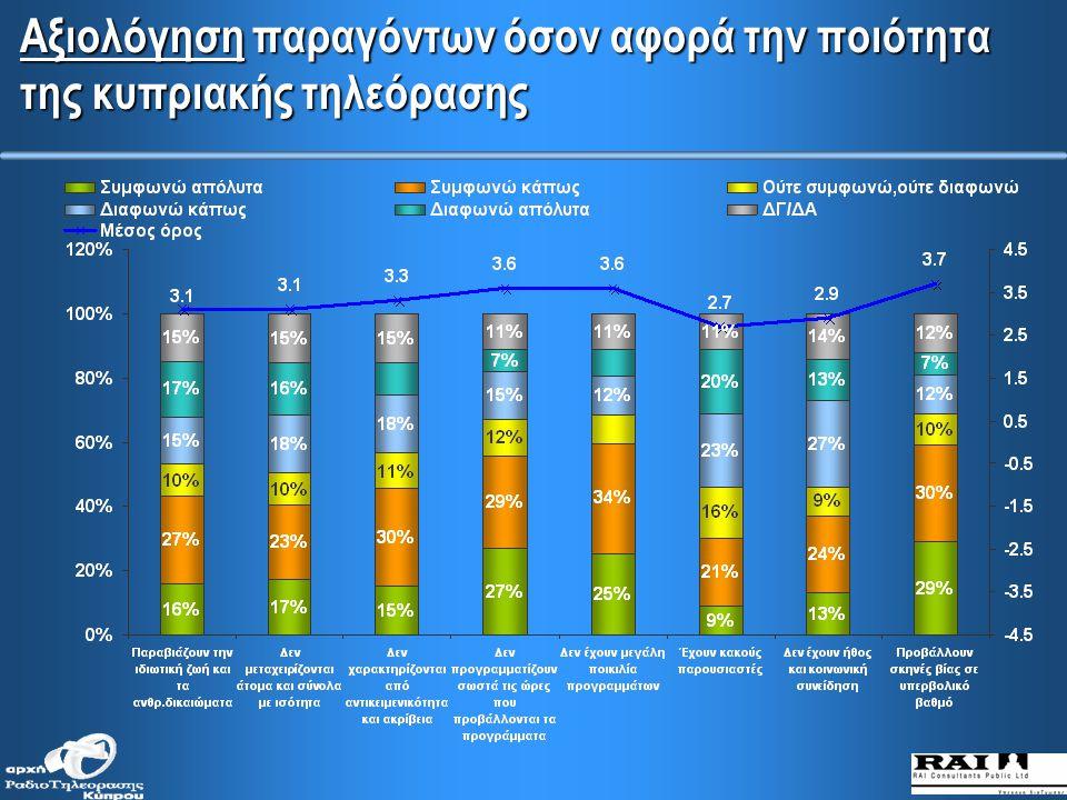 Σημαντικότητα παραγόντων όσον αφορά την ποιότητα της κυπριακής τηλεόρασης (συνέχεια)