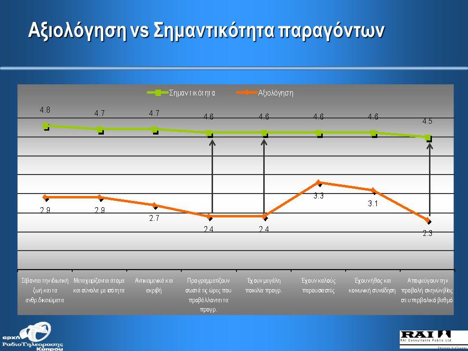 Αξιολόγηση παραγόντων όσον αφορά την προβολή τηλεοπτικών διαφημίσεων