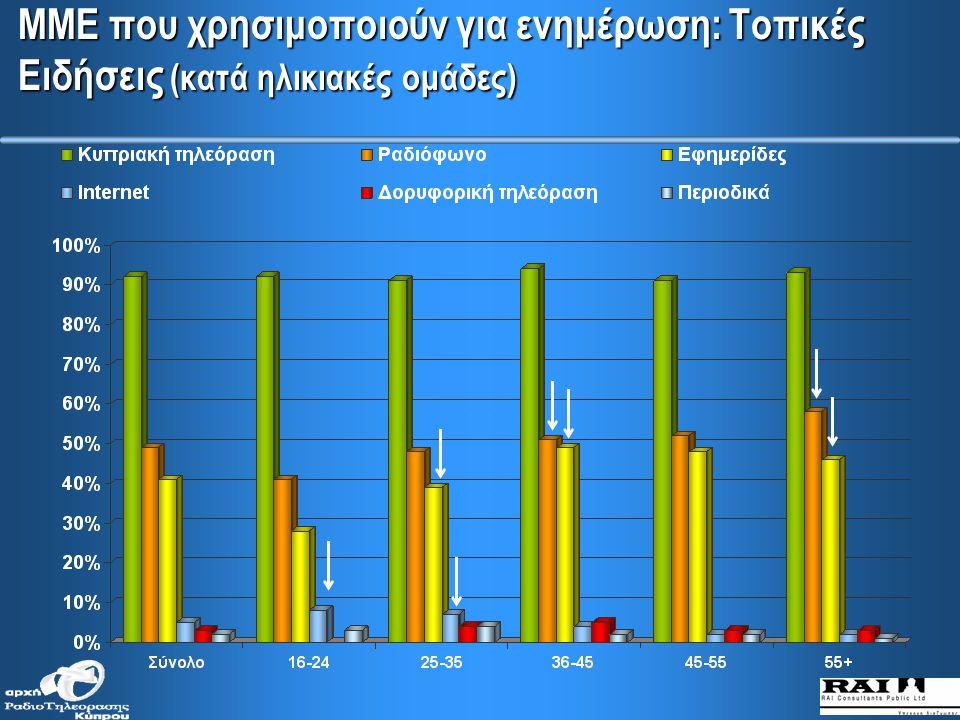 ΜΜΕ που χρησιμοποιούν για ενημέρωση: Τοπικές VS. Διεθνείς Ειδήσεις