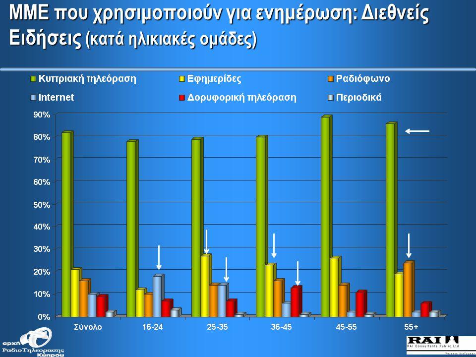 ΜΜΕ που χρησιμοποιούν για ενημέρωση: Τοπικές Ειδήσεις (κατά μορφωτικό επίπεδο)