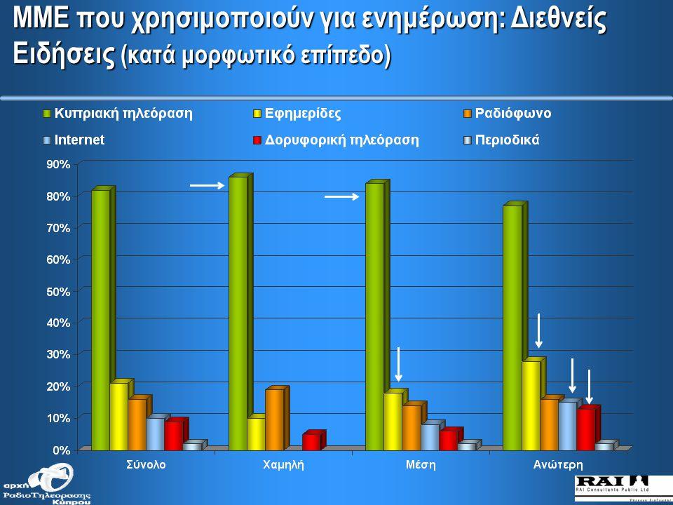 ΜΜΕ που χρησιμοποιούν για ενημέρωση: Διεθνείς Ειδήσεις (κατά ηλικιακές ομάδες)
