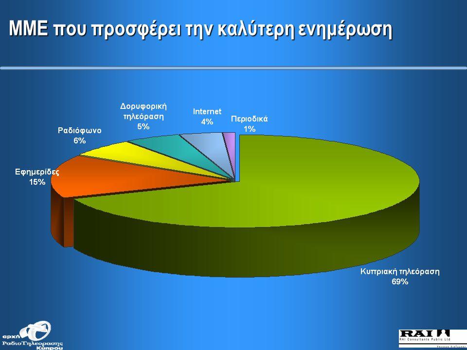 ΜΜΕ που χρησιμοποιούν για ενημέρωση: Διεθνείς Ειδήσεις (κατά μορφωτικό επίπεδο)