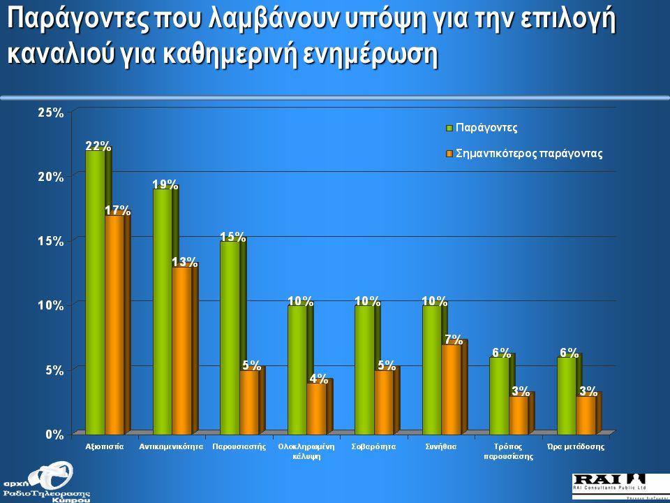 ΜΜΕ που προσφέρει την καλύτερη ενημέρωση (κατά μορφωτικό επίπεδο)