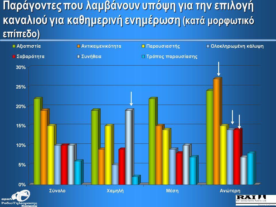 Παράγοντες που λαμβάνουν υπόψη για την επιλογή καναλιού για καθημερινή ενημέρωση (κατά ηλικιακές ομάδες)