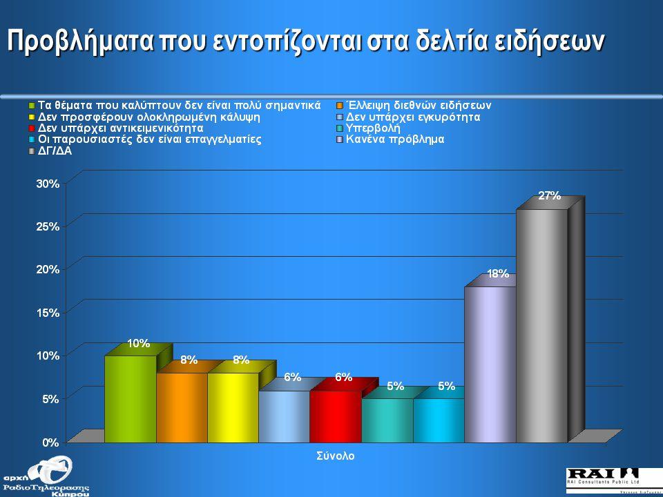 Παράγοντες που λαμβάνουν υπόψη για την επιλογή καναλιού για καθημερινή ενημέρωση (κατά μορφωτικό επίπεδο)
