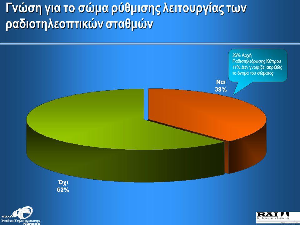 Προβλήματα που εντοπίζονται στα δελτία ειδήσεων (κατά μορφωτικό επίπεδο)