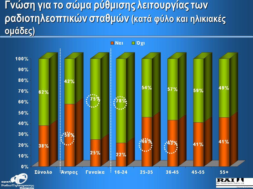 Γνώση για το σώμα ρύθμισης λειτουργίας των ραδιοτηλεοπτικών σταθμών 26% Αρχή Ραδιοτηλεόρασης Κύπρου 11% Δεν γνωρίζει ακριβώς το όνομα του σώματος
