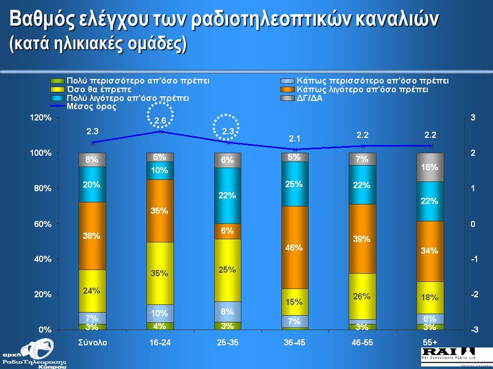 Γνώση για το σώμα ρύθμισης λειτουργίας των ραδιοτηλεοπτικών σταθμών (κατά κοινωνική τάξη και μορφωτικό επίπεδο)