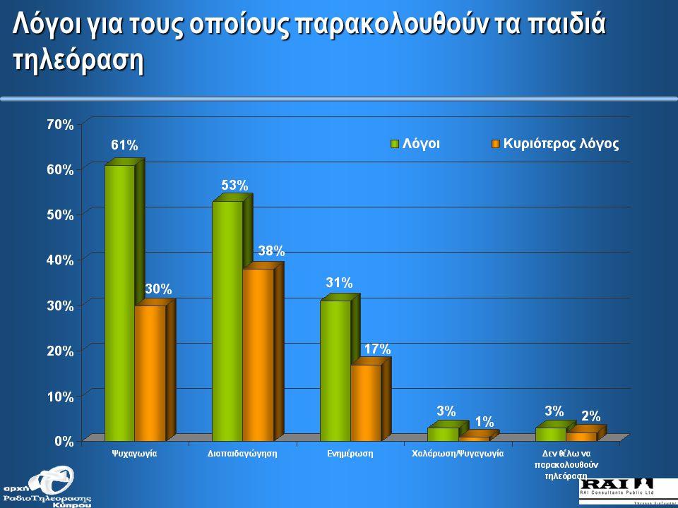 ΠΑΙΔΙΚΗ ΤΗΛΕΟΡΑΣΗ – Συνήθειες και αντιλήψεις για την κυπριακή τηλεόραση Βάση: Γονείς παιδιών κάτω των 12 ετών (276)
