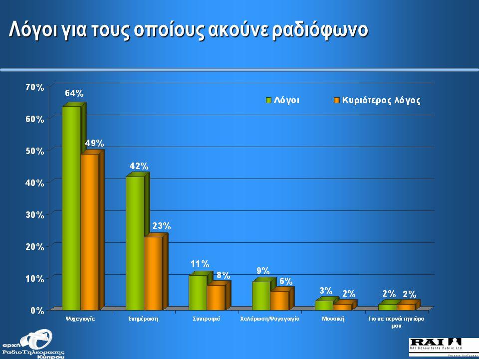 * * Ποσοστό 30% των ερωτηθέντων δήλωσαν ότι δεν ακούνε ραδιόφωνο τα σαββατοκύριακα ΜΕΣΗ ΗΜΕΡΗΣΙΑ ΑΚΡΟΑΣΗ * * Ποσοστό 12% των ερωτηθέντων δήλωσαν ότι δεν ακούνε ραδιόφωνο τις καθημερινές