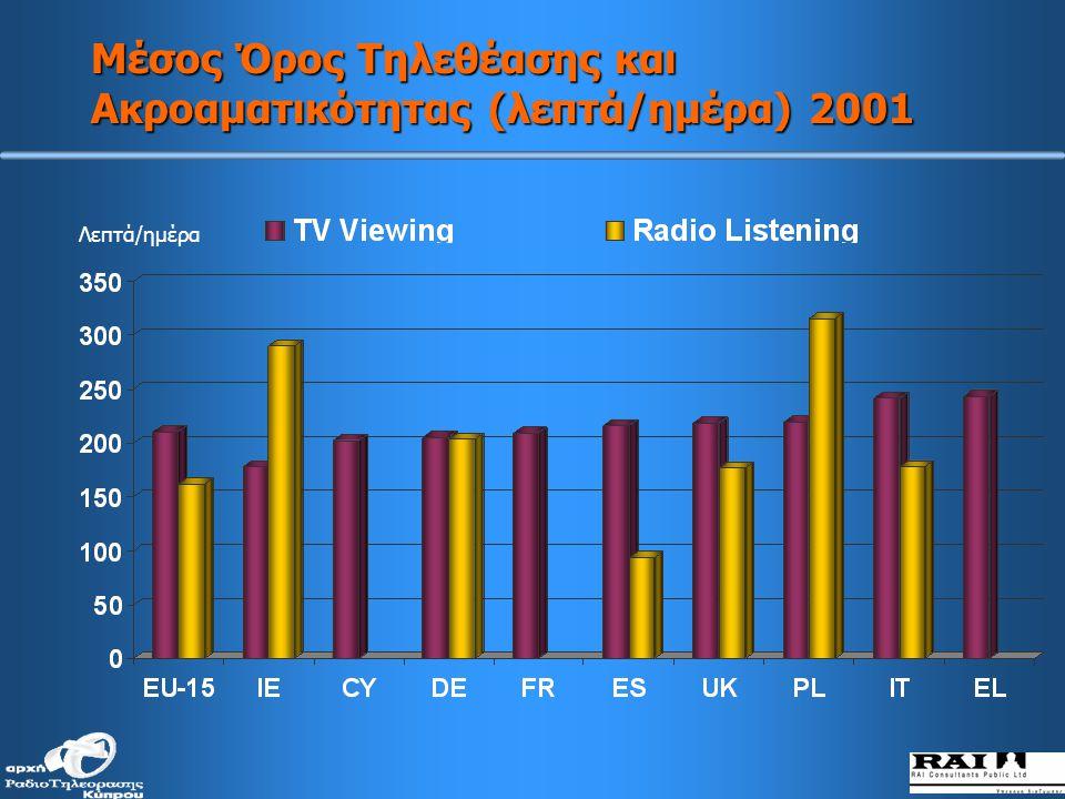 Μέσος Όρος Τηλεθέασης και Ακροαματικότητας (λεπτά/ημέρα) 2001 Λεπτά/ημέρα