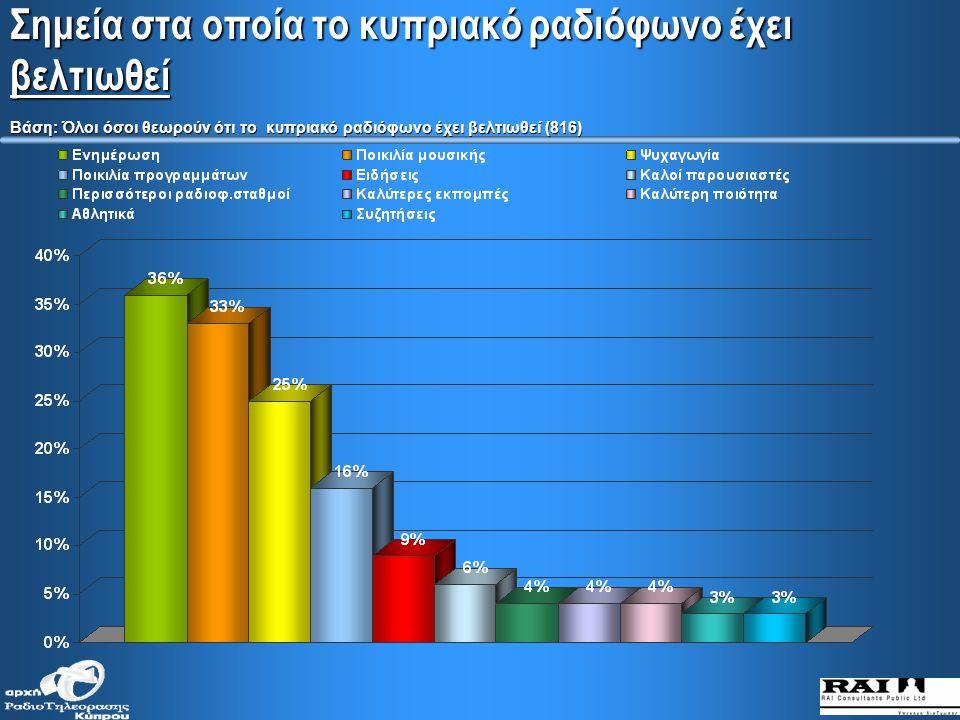 Πόσο έχει βελτιωθεί ή χειροτερέψει η ποιότητα του κυπριακού ραδιοφώνου τα τελευταία 5 χρόνια
