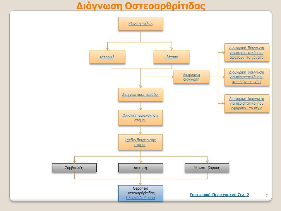 Κλινική εικόνα Εξέταση Διαφορική διάγνωση Διαφορική διάγνωση Διαγνωστικές μεθόδοι Ολιστική αξιολόγηση ατόμου Ολιστική αξιολόγηση ατόμου Σχέδιο διαχείρ