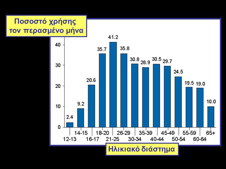 Ηλικιακό διάστημα Ποσοστό χρήσης τον περασμένο μήνα