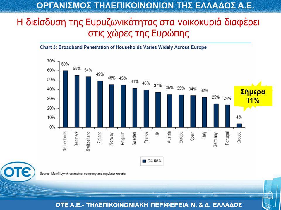 ΟΤΕ Α.Ε.- ΤΗΛΕΠΙΚΟΙΝΩΝΙΑΚΗ ΠΕΡΙΦΕΡΕΙΑ Ν. & Δ. ΕΛΛΑΔΟΣ Η διείσδυση της Ευρυζωνικότητας στα νοικοκυριά διαφέρει στις χώρες της Ευρώπης Σήμερα 11%