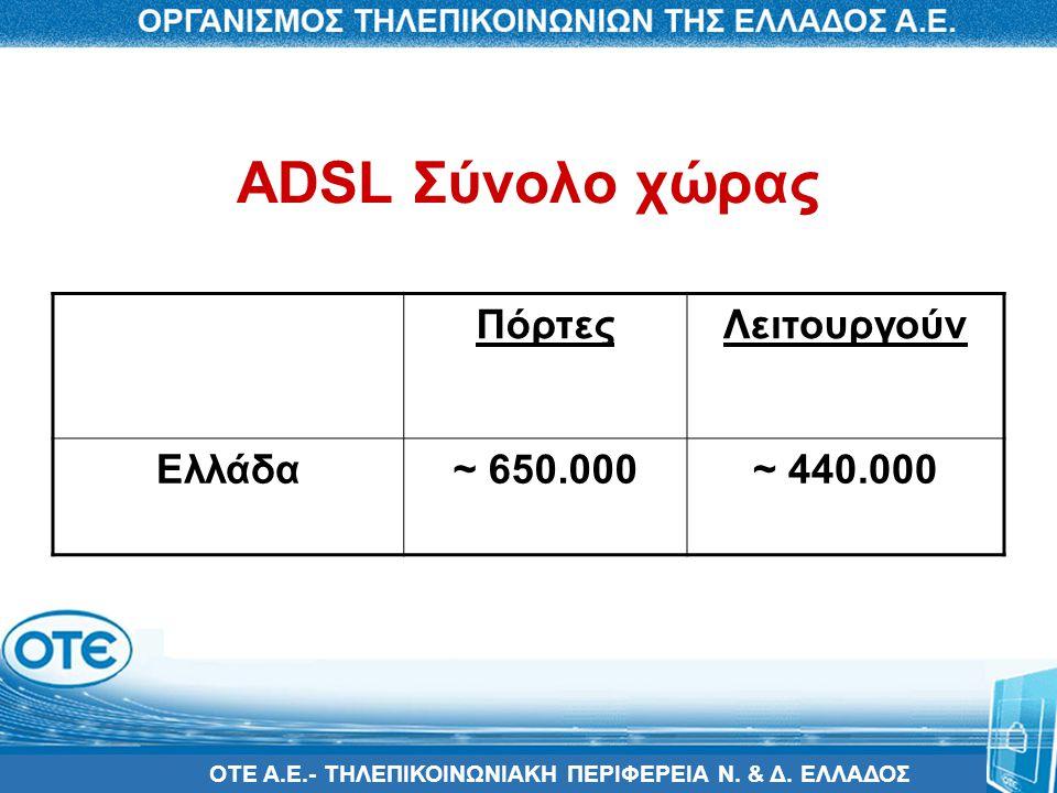 ΟΤΕ Α.Ε.- ΤΗΛΕΠΙΚΟΙΝΩΝΙΑΚΗ ΠΕΡΙΦΕΡΕΙΑ Ν. & Δ. ΕΛΛΑΔΟΣ ADSL Σύνολο χώρας ΠόρτεςΛειτουργούν Ελλάδα~ 650.000~ 440.000