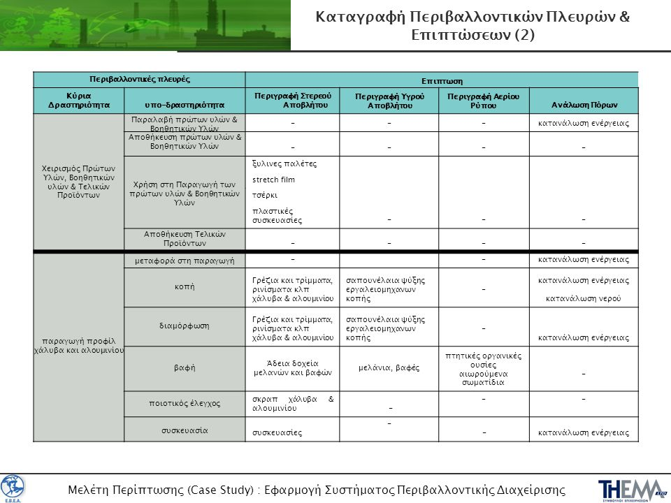 Μελέτη Περίπτωσης (Case Study) : Εφαρμογή Συστήματος Περιβαλλοντικής Διαχείρισης Καταγραφή Περιβαλλοντικών Πλευρών & Επιπτώσεων (2) Περιβαλλοντικές πλ
