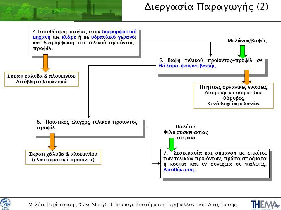 Μελέτη Περίπτωσης (Case Study) : Εφαρμογή Συστήματος Περιβαλλοντικής Διαχείρισης Πρώτες Ύλες και Βοηθητικές Ύλες •Χάλυβας & αλουμίνιο σε ρολά διαφόρων διαστάσεων και ποιοτικών χαρακτηριστικών •Λιπαντικά μηχανών και εξοπλισμού παραγωγής •Βαφές, μελάνια •Είδη συσκευασίας (τσέρκια, stretch film, ταινίες, παλέτες) •Καύσιμα (diesel περονοφόρων) ή μπαταρίες (ηλεκτροκίνητα περονοφόρα)