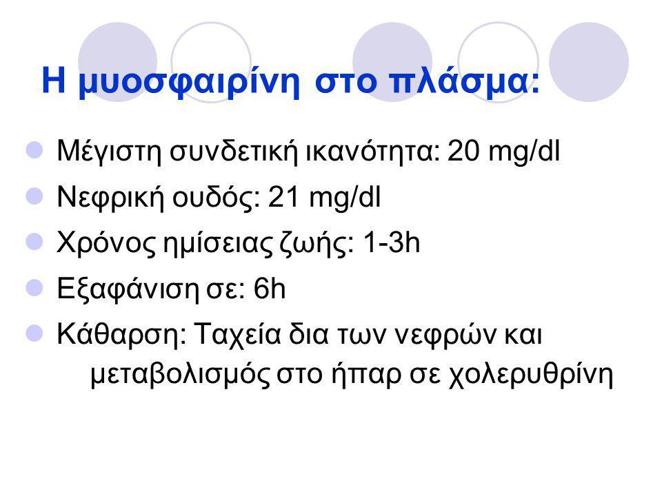Η μυοσφαιρίνη στο πλάσμα:  Μέγιστη συνδετική ικανότητα: 20 mg/dl  Νεφρική ουδός: 21 mg/dl  Χρόνος ημίσειας ζωής: 1-3h  Εξαφάνιση σε: 6h  Κάθαρση: Ταχεία δια των νεφρών και μεταβολισμός στο ήπαρ σε χολερυθρίνη