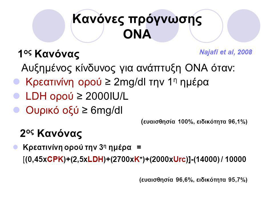 Κανόνες πρόγνωσης ΟΝΑ Najafi et al, 2008 1 ος Κανόνας Αυξημένος κίνδυνος για ανάπτυξη ΟΝΑ όταν:  Κρεατινίνη ορού ≥ 2mg/dl την 1 η ημέρα  LDH ορού ≥ 2000IU/L  Ουρικό οξύ ≥ 6mg/dl ( ευαισθησία 100%, ειδικότητα 96,1%) 2 ος Κανόνας  Κρεατινίνη ορού την 3 η ημέρα = [(0,45xCPK)+(2,5xLDH)+(2700xK + )+(2000xUrc)]-(14000) / 10000 (ευαισθησία 96,6%, ειδικότητα 95,7%)