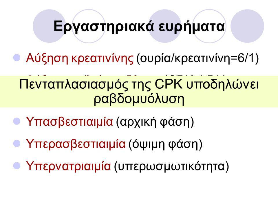 Εργαστηριακά ευρήματα  Αύξηση κρεατινίνης (ουρία/κρεατινίνη=6/1)  Αύξηση μυϊκών ενζύμων (CPK, LDH, SGOT, αλδολάσης)  Υπασβεστιαιμία (αρχική φάση)  Υπερασβεστιαιμία (όψιμη φάση)  Υπερνατριαιμία (υπερωσμωτικότητα) Πενταπλασιασμός της CPK υποδηλώνει ραβδομυόλυση